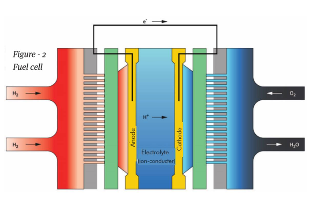 Figure 2 The schematic outline of the fuel cell