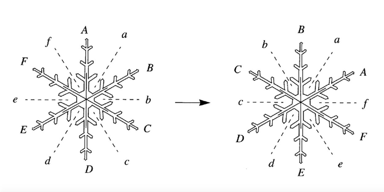 The Mathematical Beauty of Snowflakes - The Fountain Magazine   The